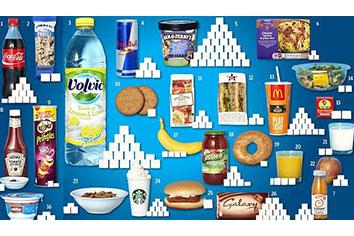 Wat zijn geraffineerde suikers nu eigenlijk?